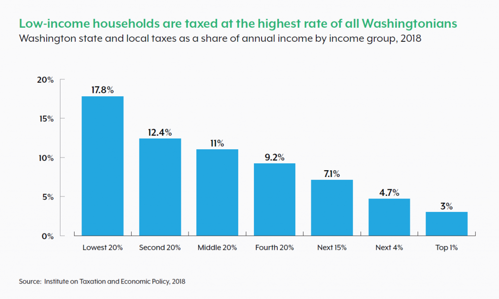 Low Income households are taxed at the highest rate of all Washingtonians